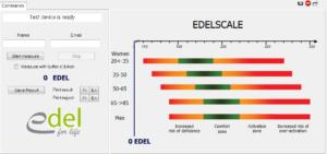 Sistema de medición antioxidante EDEL
